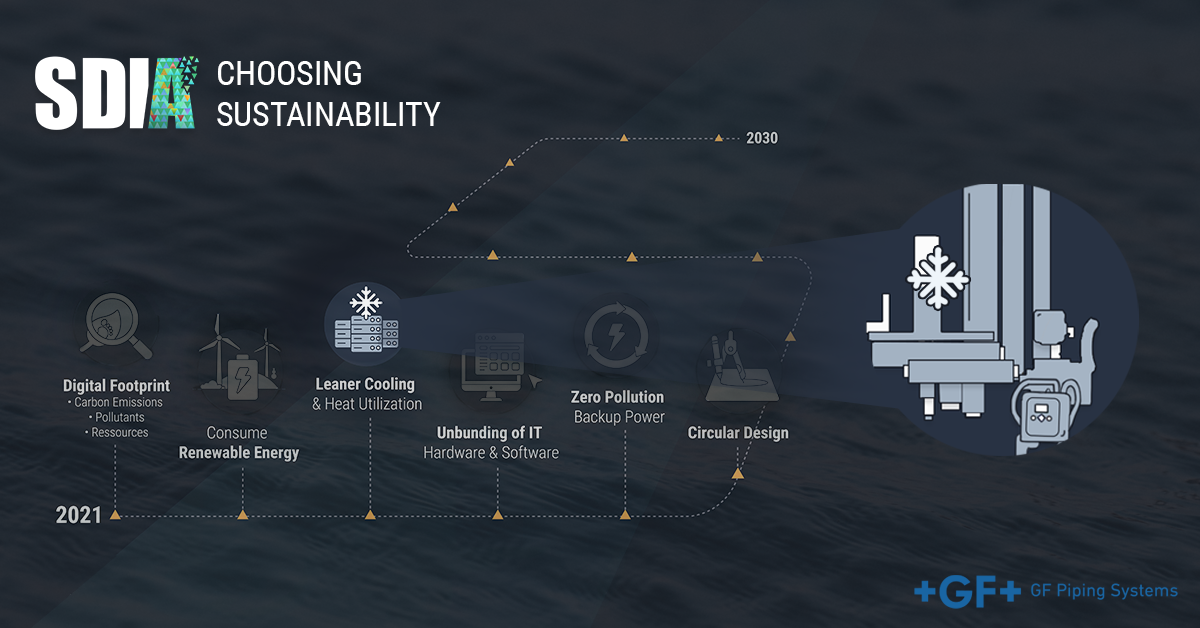 SDIA_ChoosingSustainability_joint_article_with_GFPipingSystems - 4
